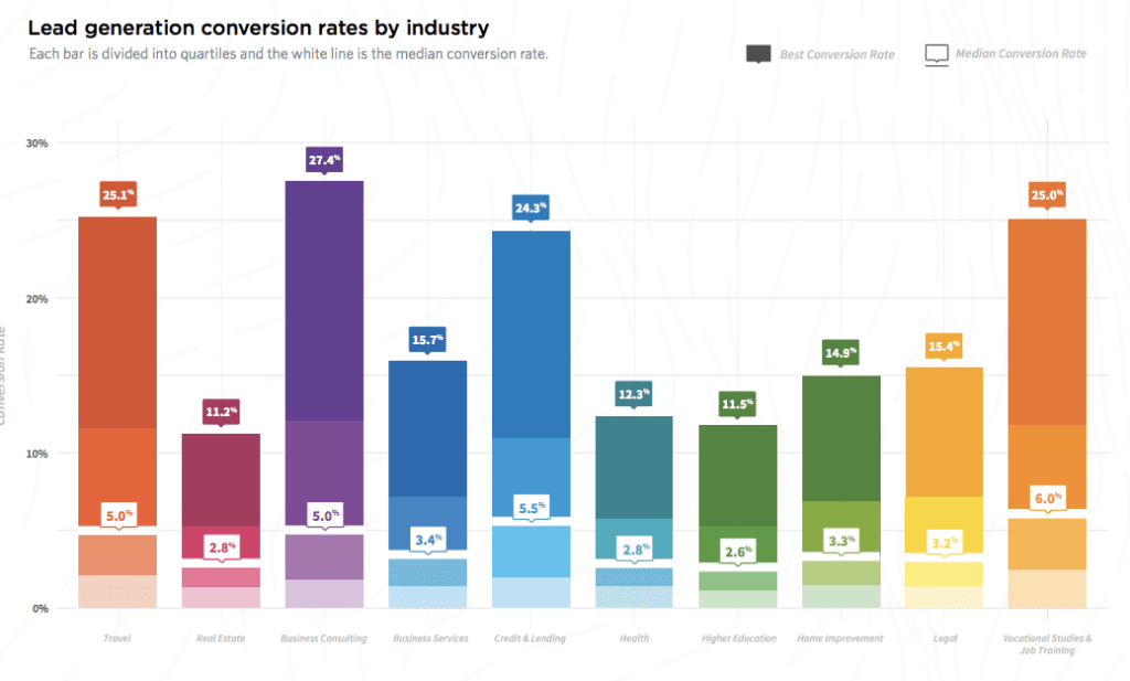 Lead Generation Conversion Rate