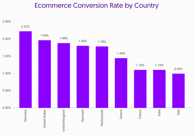 e-commerce conversion rate by Country