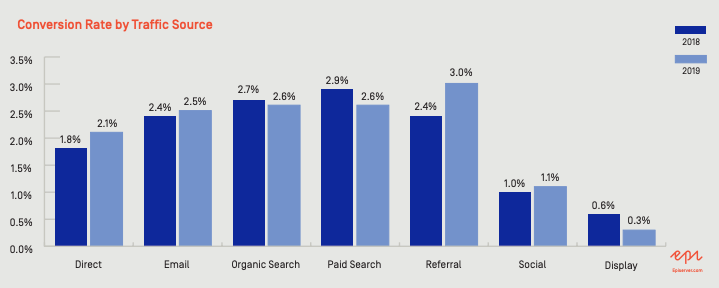 e-commerce conversion rate by Traffic Source